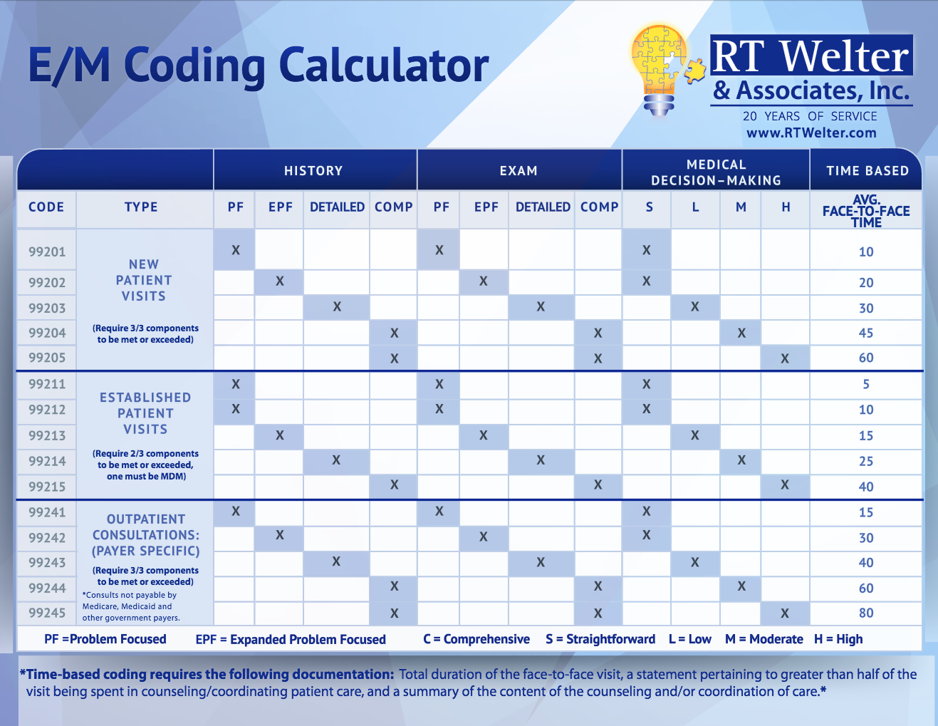 Worksheets E&m Coding Worksheet coding resources available to assist providers at rt welter management coding