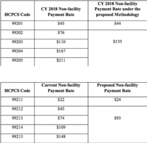PART 1 CMS released CY 2019 physician fee scheduled proposed rule